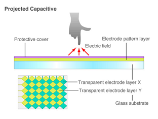 PCAP Technology Introduction