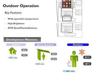 High brightness transmissive LCD
